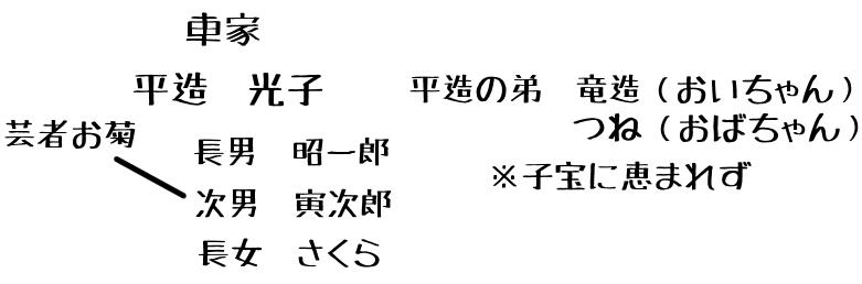 寅さん家系図